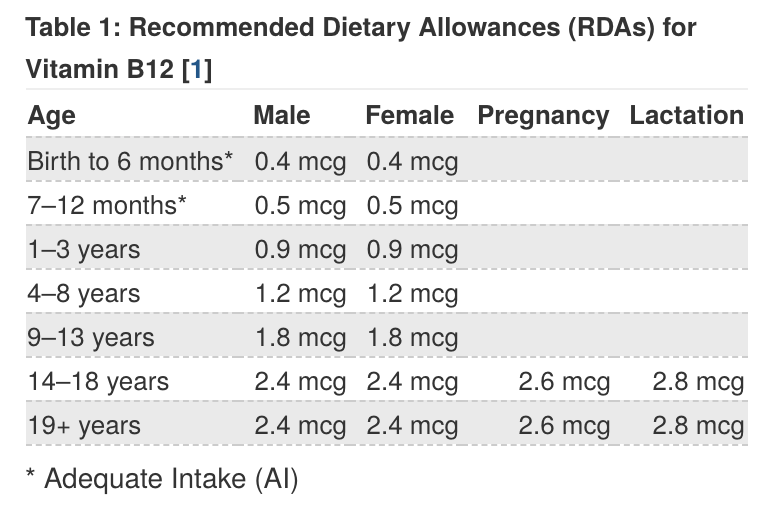 Chart of recommended vitamin A intake