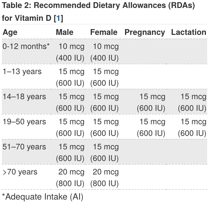 Chart showing vitamin D recommended daily intake